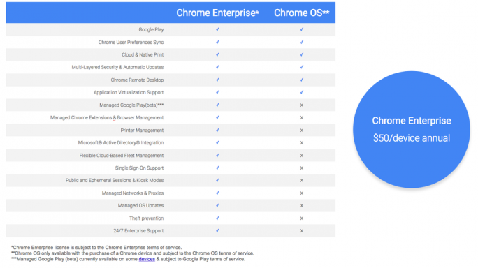 Funktionsumfang von Chrome Enterprise (Bild: Google)