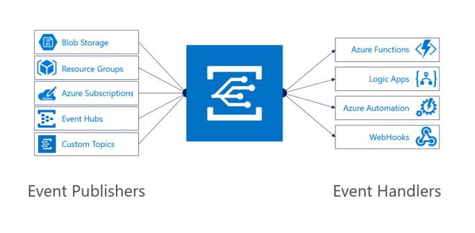 Azure Event Grid soll zwischen Diensten, die Werte oder Events liefern und Anwendungen, die diese Empfangen und Verarbeiten eine Vermittlerposition einnehmen. (Bild: Microsoft)