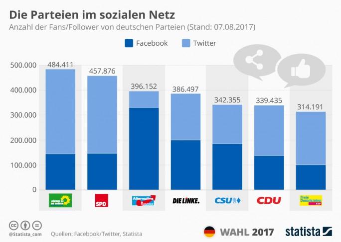Die Parteien im sozialen Netz im Bundestagswahlkampf 2017 (Statista)