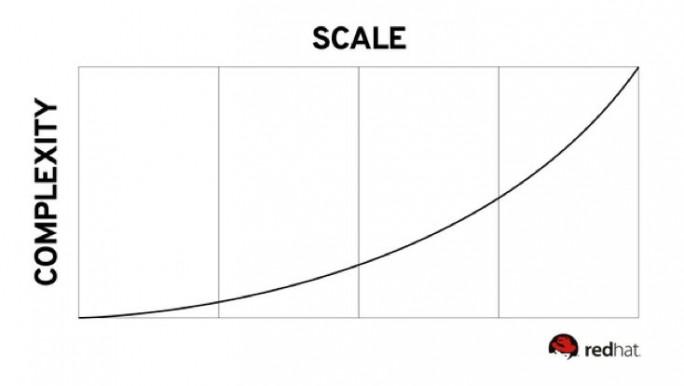 Das Reifegradmodell von Red Hat (Grafik: Red Hat)