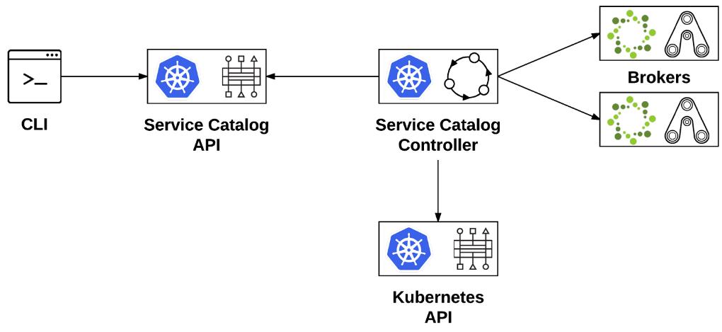 Das Projekt Service Catalog umfasst den Controller und die Service Catalog API und soll OpenShift oder Kubernetes mit Service Brokern verbinden. (Bild: Red Hat)