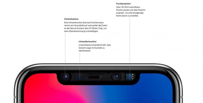 Neben Hardware-Faktoren, wie einer Tiefenmessung via Infrarot sorgt Apple auch mit zahlreichen Software-Features für eine sichere Authentifizierung durch den Gesichtsscan. (Bild: Apple)