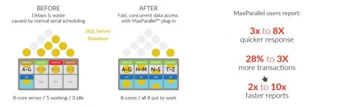 DataCore: MaxParallel for Micrsoft SQL Server sorgt über Parallelisierung für mehr Auslastung der Systeme. (Bild: DataCore)