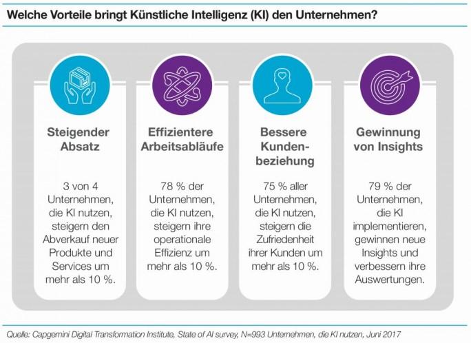 Mehr Absatz und mehr Effizienz: der Einsatz künstlicher Intelligenz zahlt sich in den meisten Fällen aus. (Bild: Capgemini)