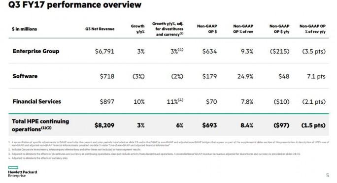 HPE schließt das dritte Quartal besser ab, als erwartet. (Bild: HPE)