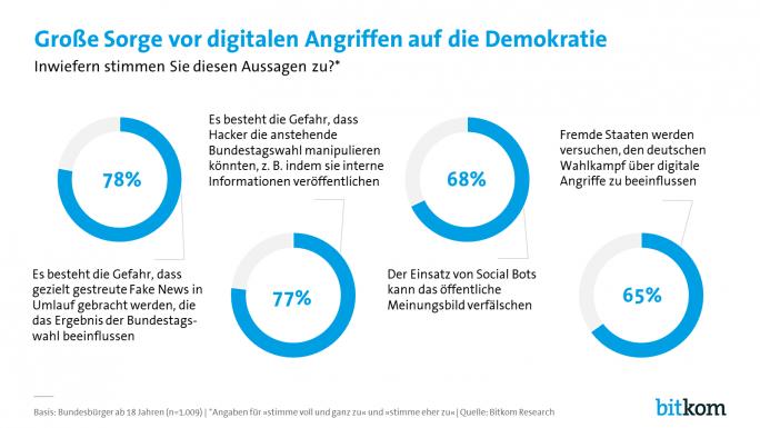 Die größten Befürchtungen zur Bundestagswahl gehen laut einer Studie des Bitkom von Fake-News aus. Aber auch Hackerangriffen und Social Bots trauen viele Wähler zu, die Ergebnisse beeinflussen zu können. (Bild: Bitkom)