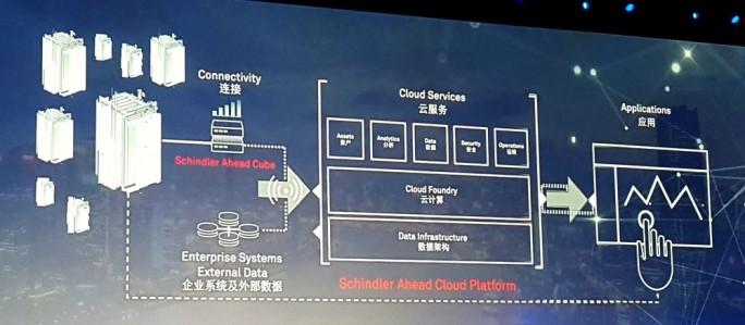 Der Aufzughersteller Schindler Deutschland AG nutzt das Kommunikations-Gateway Ahead Cube und die Ahead-Cloud-Plattform für intelligente IoT-Anwendungen. (Bild: Stefan Girschner)