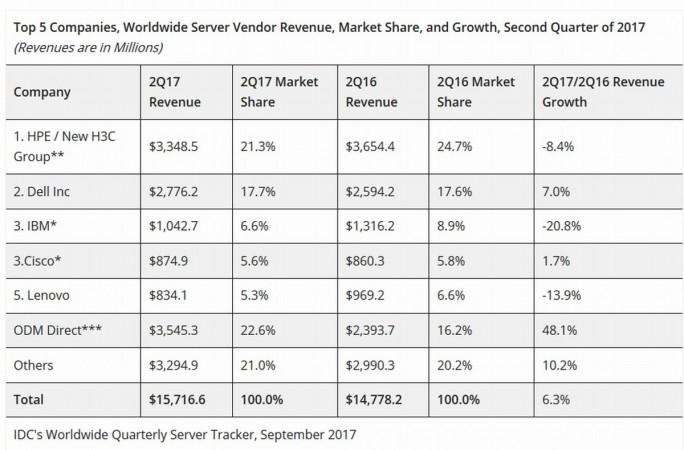 Der weltweite Umsatz mit Servern legte im zweiten Quartal 2017 laut IDC um 6,3 Prozent zu. Die großen, etablierten Marken profitieren davon kaum (Grafik:. IDC)