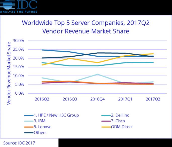 Original Design Manufacturer (ODM) zusammen haben im Server-Markt im zweiten Quartal 2017 erstmals mehr Umsatz erwirtschaftet als der führende, einzelne Markenhersteller von Servern (Grafik: IDC)