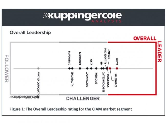"""In der 2017-er Ausgabe des Berichts von KuppingerCole zum enger gefassten Markt für"""" Customer Identity and Access Management"""" (CIAM)  wurde Gigya von 15 bewerteten Anbieter als bester eingestuft. (Grafik: KuppingerCole)"""
