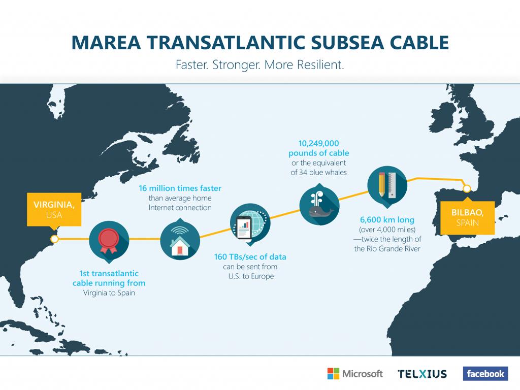 Marea-Infografik-Microsoft_Faceb