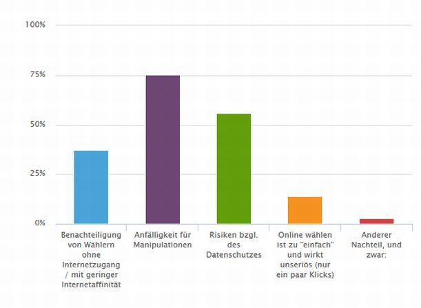 Wahrgenommene Nachteile einer Online-Wahl (Screenshot: silicon.de bei Netigate)