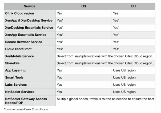 Nicht alle Citrix-Services in der Cloud sind in einer dedizierten Region zu haben. Bei anderen können Anwender granularere Entscheidungen treffen. (Bild: Citrix)