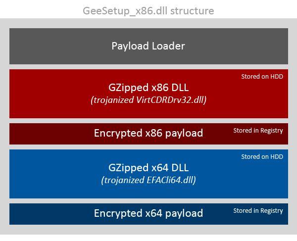 Die in CCleaner eingeschleuste Backdoor ist äußerst vershcachtelt aufgebaut, um eien Entdeckung zu erschweren (Grafik: Avast)