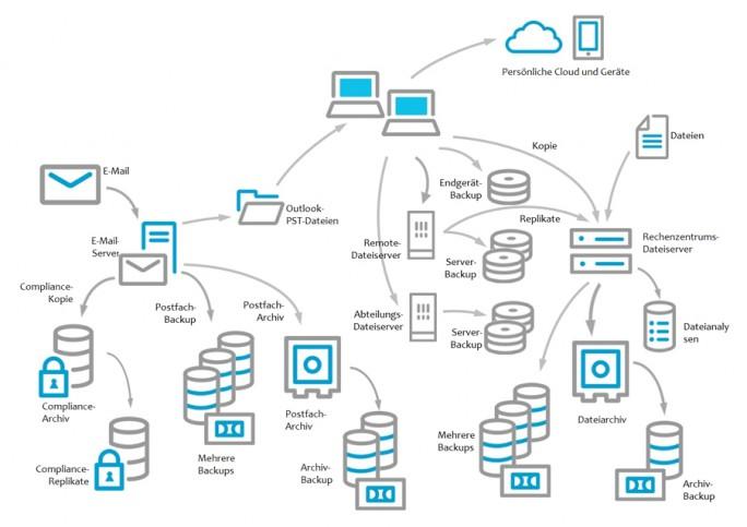 Viele Unternehmen können noch immer nicht verbindlich erklären, wo personenbezogene Daten gespeichert sind. Dazu tragen auch komplexe Infrastrukturen bei. (Bild: Commvault)