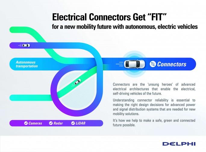 Delphi ist einer der wichtigsten Zulieferbetriebe für Fahrzeugelektronik. (Bild: Delphi)