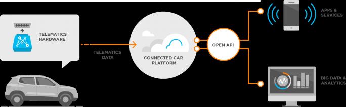 Die Deutsche Telekom hat in Mojio investiert und bietet nun die Technologie als Angebot für Privat- und Geschäftskunden an. (Bild: Mojio)