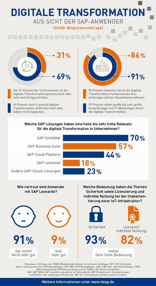 Ergebnisse der DSAG-Mitgliederbefragung zur digitalen Transformation bei und mit SAP (Grafik: DSAG)