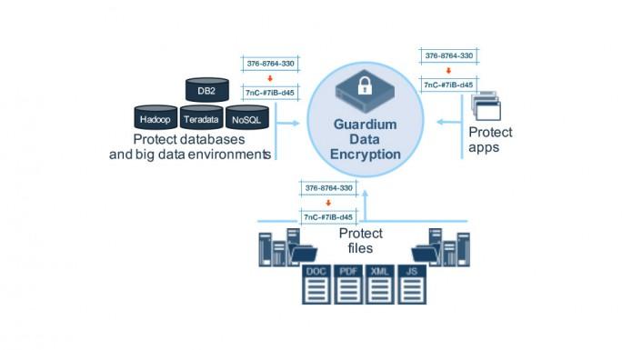 Verschlüsselung von Daten mit dem IBM Guardium-Portfolio. (Bild: IBM)