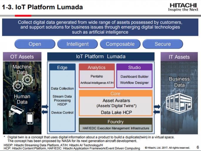Die IoT-Plattform Lumada, inzwichen in Version 2.0 verfügbar, ist ein wesentlicher Bestandteil des Angebots von Hitachi Vantara (Grafik: Hitachi)