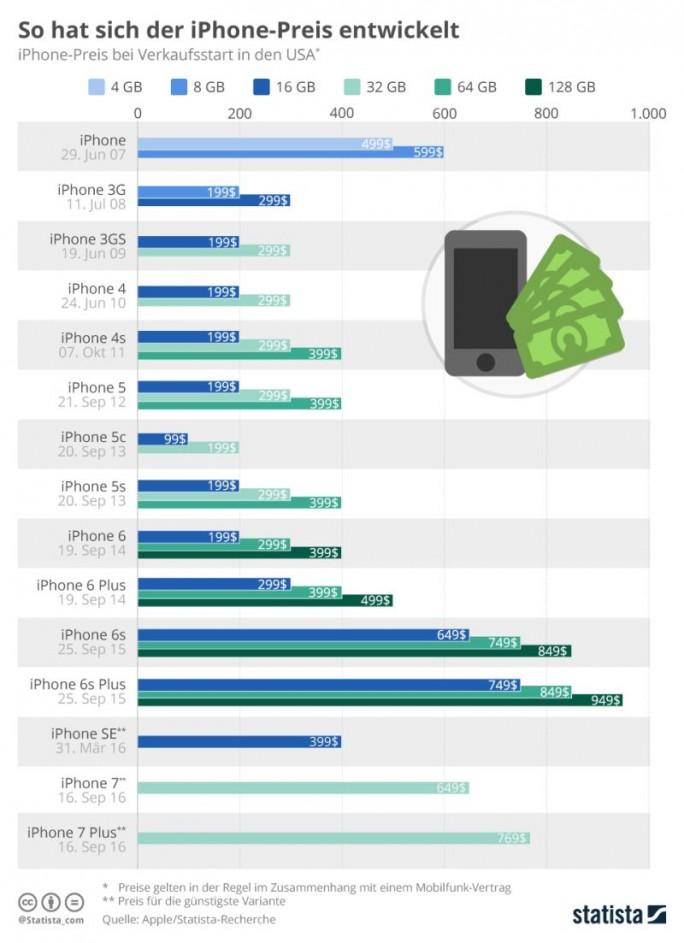 Entwicklung der Preise für das iPhone beim Verkaufsstart in den USA (Grafik: Statista)