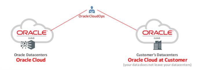 Die Basis ist in beiden Fällen die gleiche. Bei Cloud at Customer hingegen bleiben die Kundendaten stets auf den von Oracle im Rechenzentrum des Anwenders bereitgestellten Systemen. (Bild: Oracle