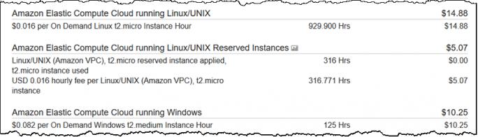 Die sekundengenaue Abrechnung erfolgt auf AWS über drei Dezimalstellen bei den Stunden. Amazon Web Services rechnet jedoch stets die erste Minute voll ab. (Bild: AWS)