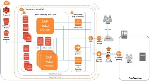 AWS liefet mit der neuen Instanz x1e.32xlarge 4 TB Memory und spricht damit gezielt Anwender von SAP HANA an. (Bild: SAP)