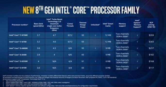Zum Start der neuen Generation bietet Intel sechs verschiedene Modelle. (Bild: Intel)