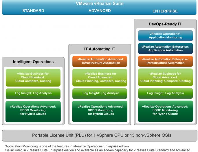 VMware bietet vRealize Suite in unterschiedlichen Ausbaustufen an. (Bild: VMware)