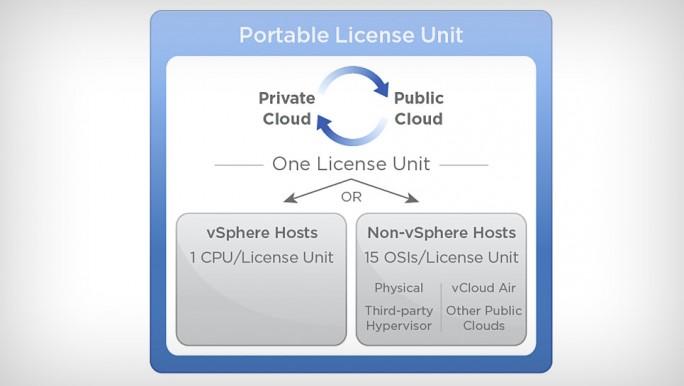 """VMware bietet eine """"portable Lizenz"""" für die Suite. (Bild: VMware)"""