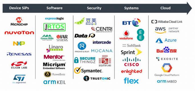 Bereits zu Beginn kan Platform Security Architecture (PSA) auf eine Vielzahl von Partnern verweisen. (Grafik: ARM)