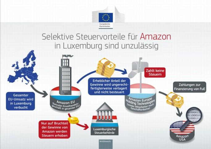 Amazons Steuervermeidungssystem in Europa (Grafik: EU-Komission)