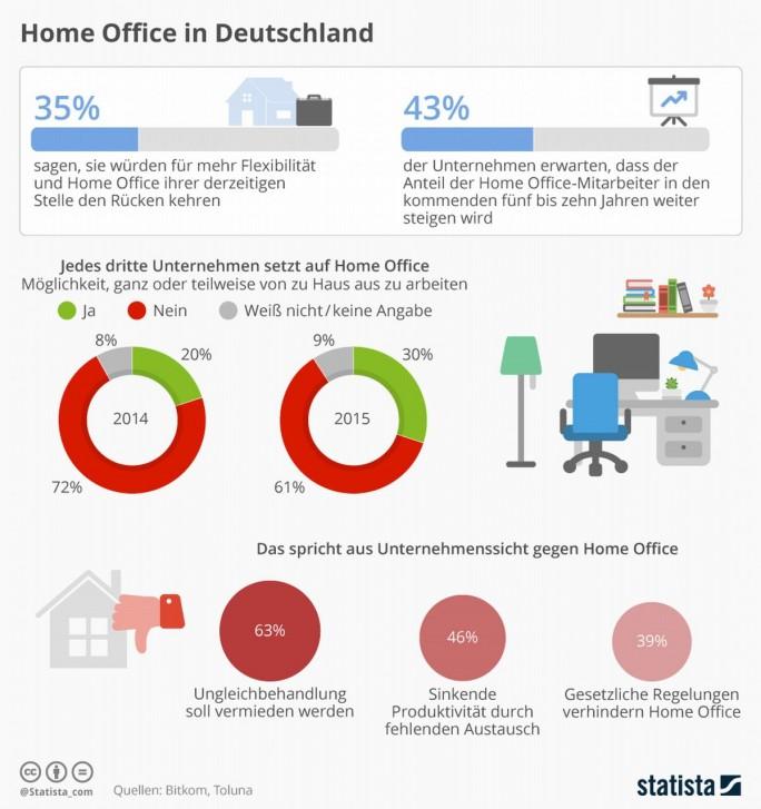 Nach einer aktuellen Umfrage des Branchenverbands Bitkom setzt inzwischen jedes dritte Unternehmen auf Mitarbeiter im Homeoffice. (Grafik: Bitkom)