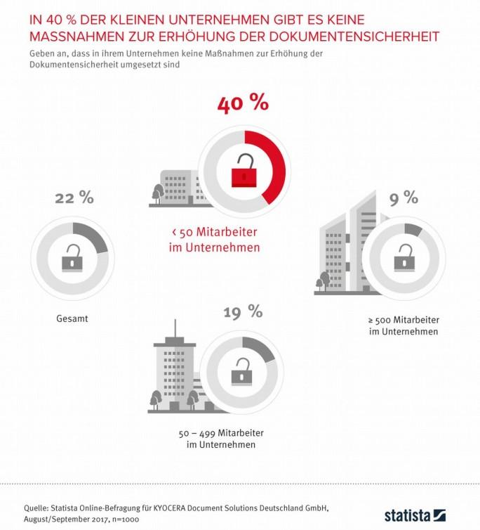 Unbefugter Zugriff auf vertrauliche Dokumente nach Firmengröße (Grafik: statista/Kyocera)