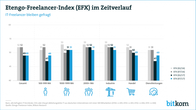 Der Etengo-Freelancer-Index (EFX) im Vergleich der Jahre 2016 und 2017. (Grafik: Bitkom Research)