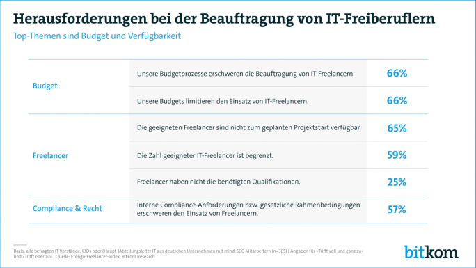 Die größten Hindernisse beim Einsatz von IT-Freelancern liegen im Budget und in der Verfügbarkeit der Freelancer. (Grafik: Bitkom Research)