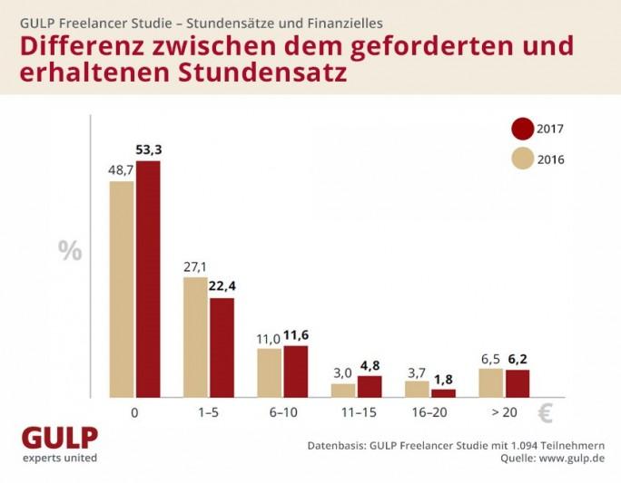 GULP FReelancer-Studie - Durchsetzung von Honorarforderungen (Grafik: GULP)