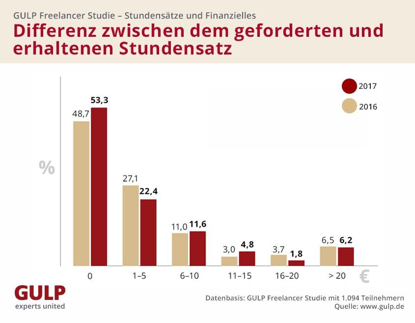 Stundensätze von IT-Freelancern auf Rekordhoch - silicon.de
