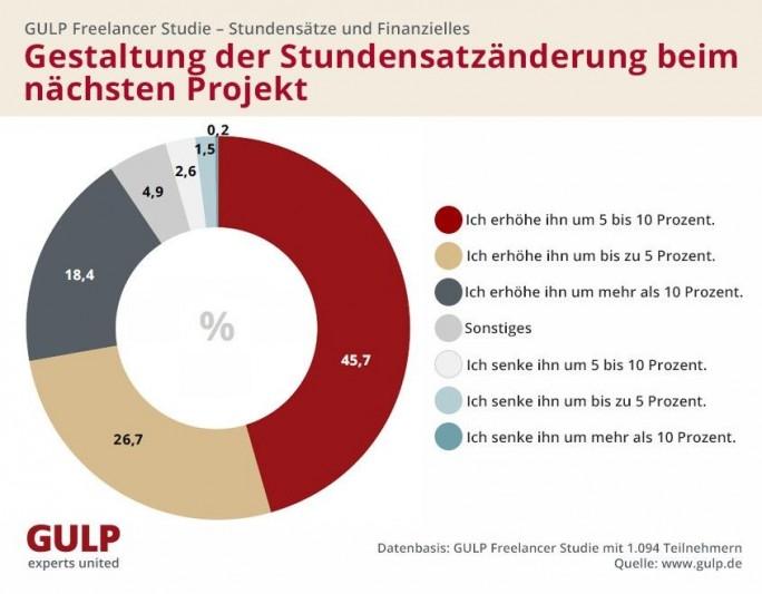 GULP FReelancer-Studie - Prognose (Grafik: GULP)
