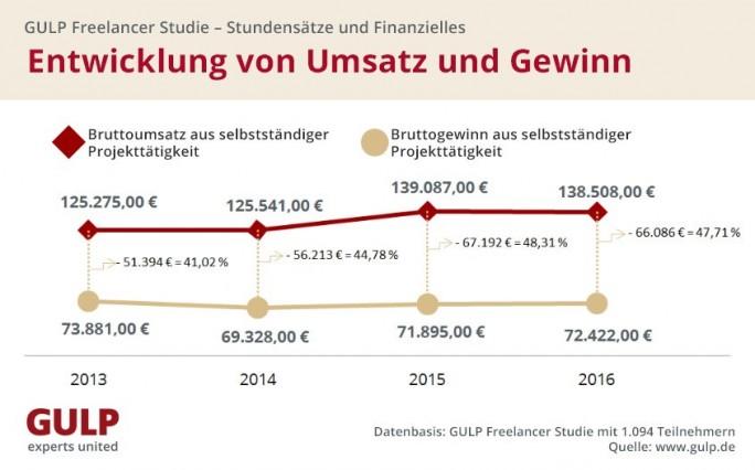 GULP FReelancer-Studie - Entwicklung von Umsatz und Gewinn (Grafik: GULP)