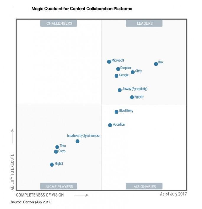 Box ist im aktuellen Gartner-Quadranten für Content-Collaboration-Platformen als Leader eingestuft. (Grafik: Gartner)