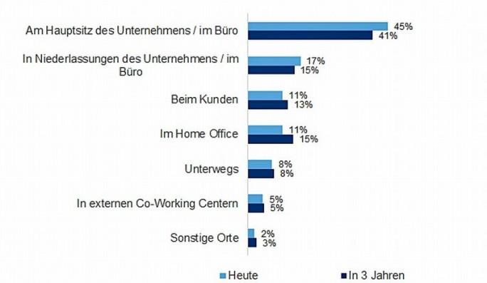 Nur noch knapp die Hälfte der Zeit, 45 Prozent, wird am Schreibtisch verbracht, circa 11 Prozent im Homeoffice. (Grafik: IDC)