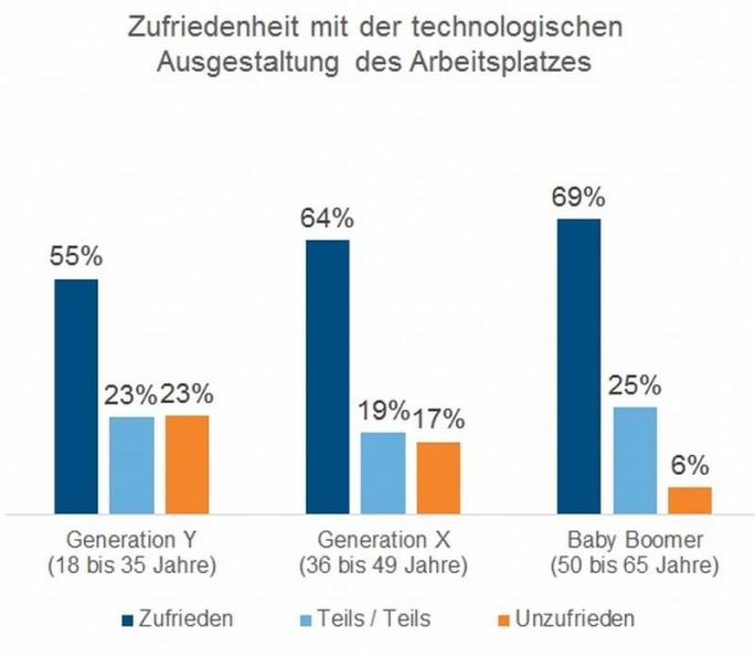 """Jeder vierte """"Young Professional"""" ist mit der Technologie an seinem Arbeitsplatz unzufrieden, wie eineIDC-Studie zeigt. (Grafik: IDC)"""