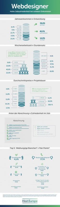 Ergebnisse der Befragung von Webdesignern zu ihrerm Job durch HostEurope im Überblick. (Grafik: Host Europe)
