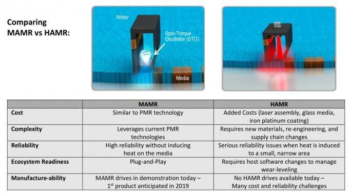 MAMR und HAMR im Vergleich (Grafik: Western Digital)