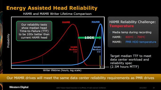 Laut Western Digital lässt sich schon demnächst mit MAMR eine wesentlich höhere Zuverlässigkeit der Festplatten erreichen, als mit HAMR (Grafik: Western Digital)