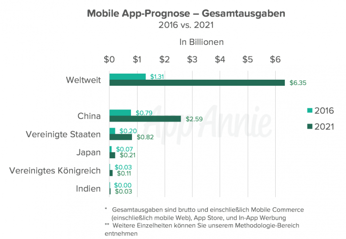 Mobile App Gesamtausgaben Prognose (Grafik: AppAnnie)