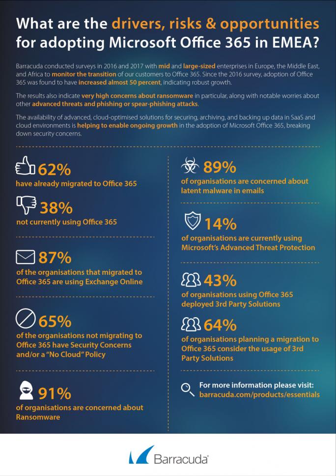 Zusammenfassung von Umfrageergebnissen von Barracuda Networks zur Nutzung von Office 365 in Firmen und den damit einhergehnden Risiken für die IT-Sicherheit  (Grafik: Barracuda Networks)