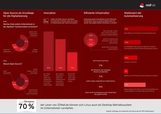Ergebnisse mehrerer Leserumfragen von NetMediaEurope zur Bedeutung von Open Source für die Digitalsierung. (Grafik: NetMediaEurope)